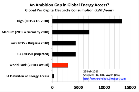 "An ""ambition gap"" in energy access?   ©Roger Pielke Jr 2013"