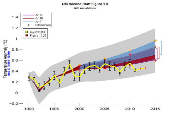 Previous hack from IPCC AR5 Second Order Draft Figure 1.5 as anotated by Steve Mcintyre