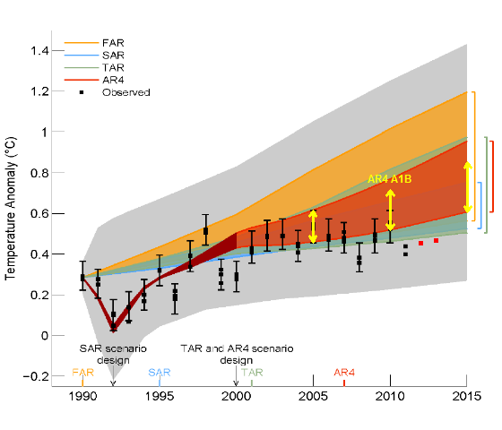 Another IPCC hack:  AR5, Second Order Draft fig. 1.4  [©UN IPCC]
