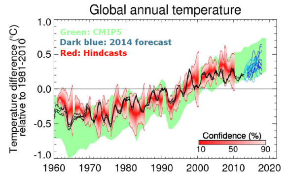 The latest hack  [©METoffice 2014]  The official caption: Figure 3: Observed (black, from Hadley Centre, GISS and NCDC) and predicted (blue) global average annual surface temperature difference relative to 1981-2010. Previous predictions starting from November 1960, 1965,... 2005 are shown in red, and 22 Coupled Model Intercomparison Project phase 5 (CMIP5) model simulations that have not been initialised with observations are shown in green. In all cases, the shading represents the probable range, such that the observations are expected to lie within the shading 90% of the time. The most recent forecast (blue) starts from November 2013. All data are rolling annual mean values. The gap between the black curves and blue shading arises because the last observed value represents the period November 2012 to October 2013 whereas the first forecast period is November 2013 to October 2014.